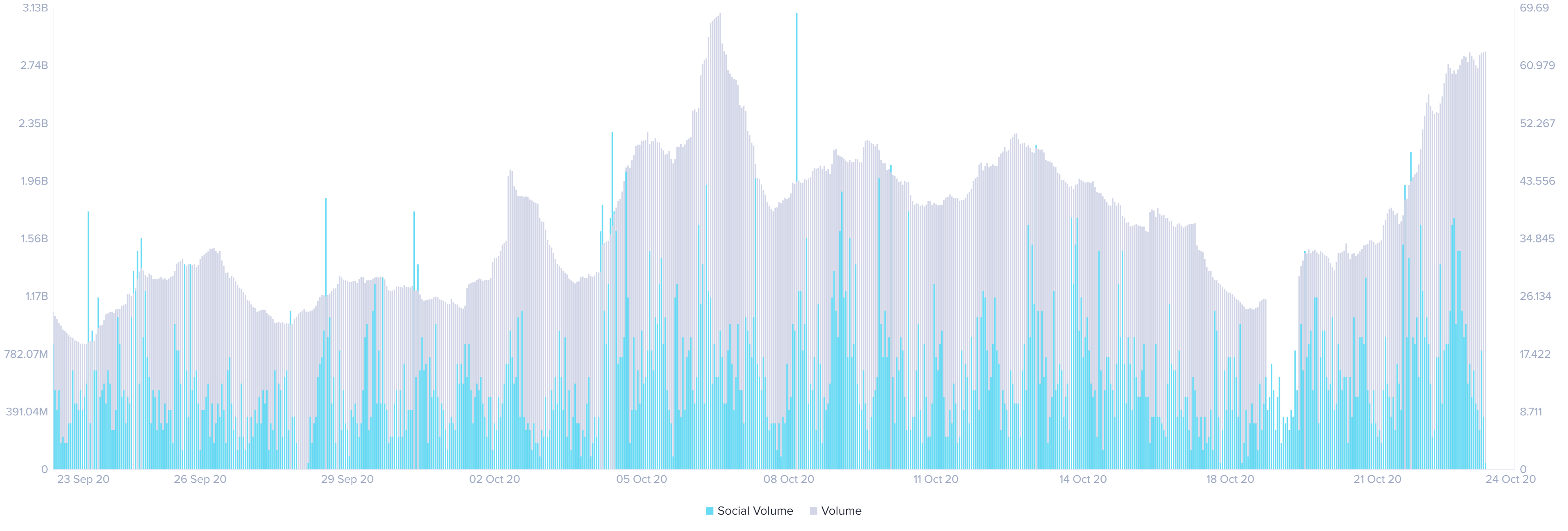 XRP social media volume